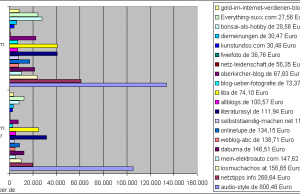 Einnahmen deutsche Blogs